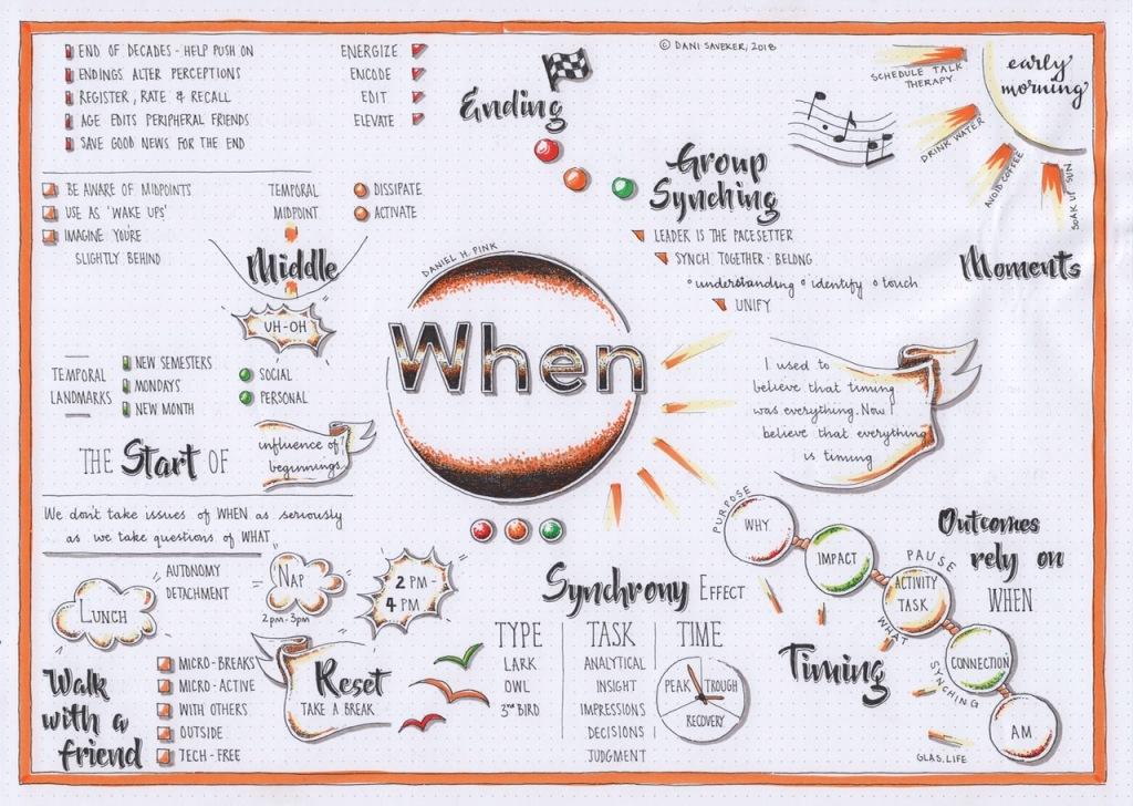 Infographic, When, Daniel H. Pink, Visual Synopsis, Dani Saveker